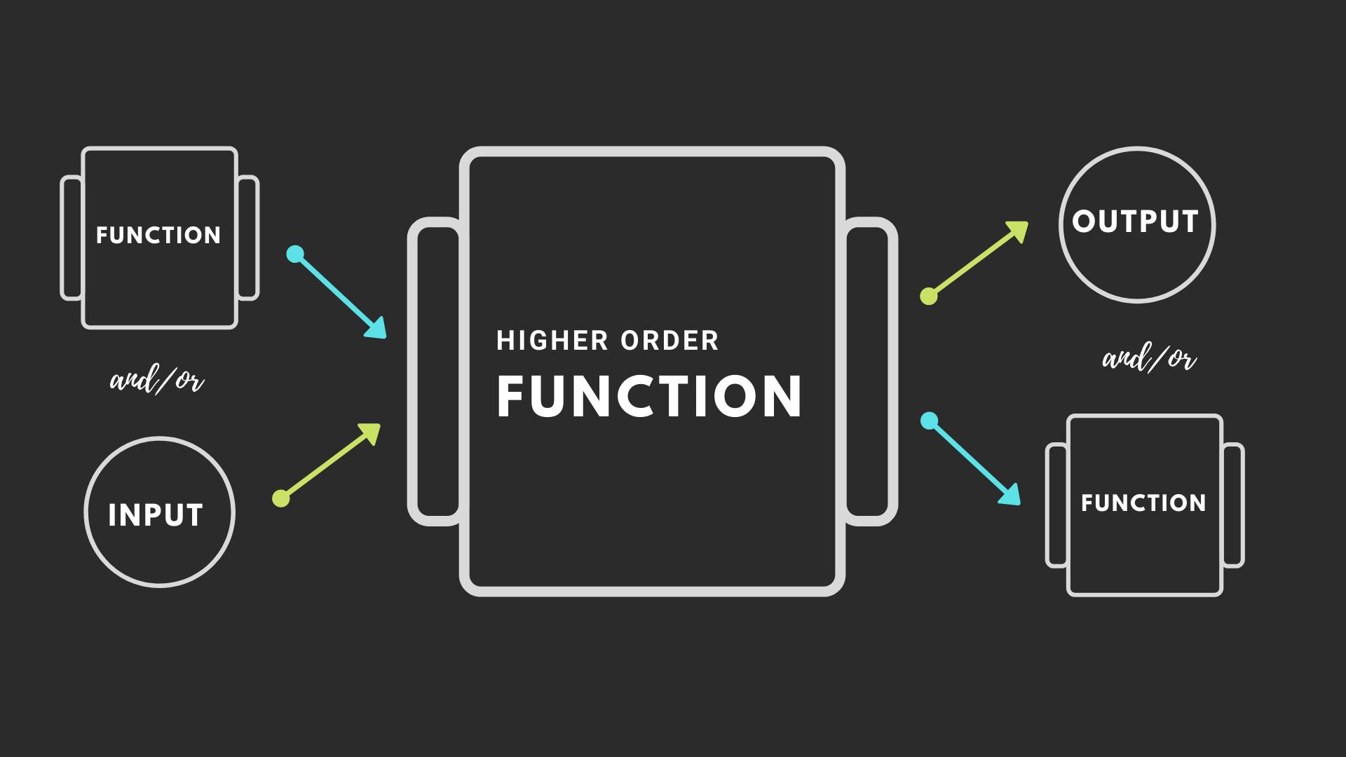 Higher order function Image